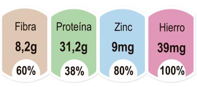 valores producto harina bonappeat